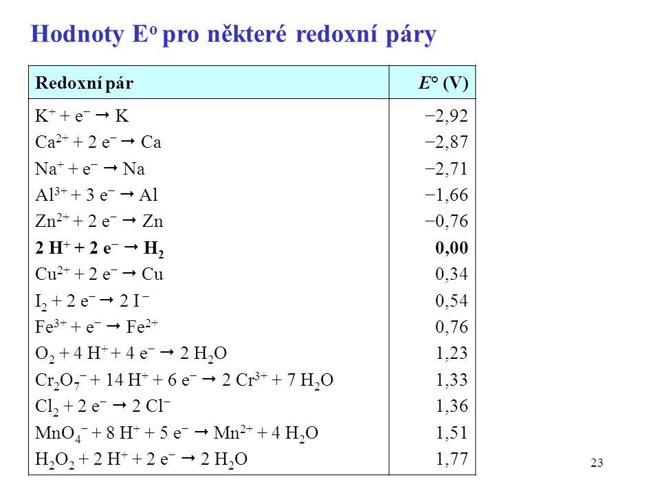 Hodnoty Eo pro některé redoxní páry