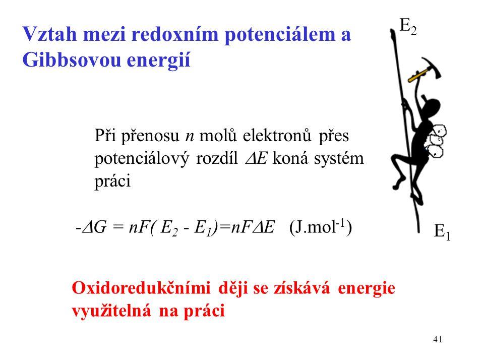 Vztah mezi redoxním potenciálem a Gibbsovou energií
