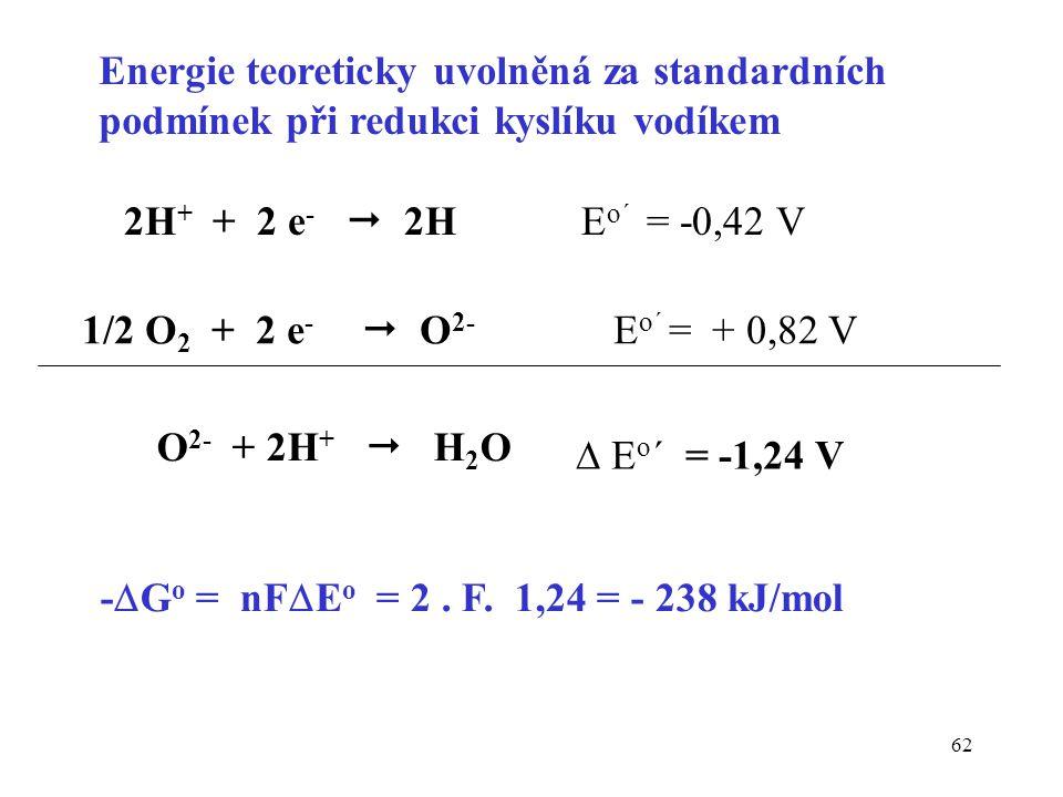 Energie teoreticky uvolněná za standardních podmínek při redukci kyslíku vodíkem