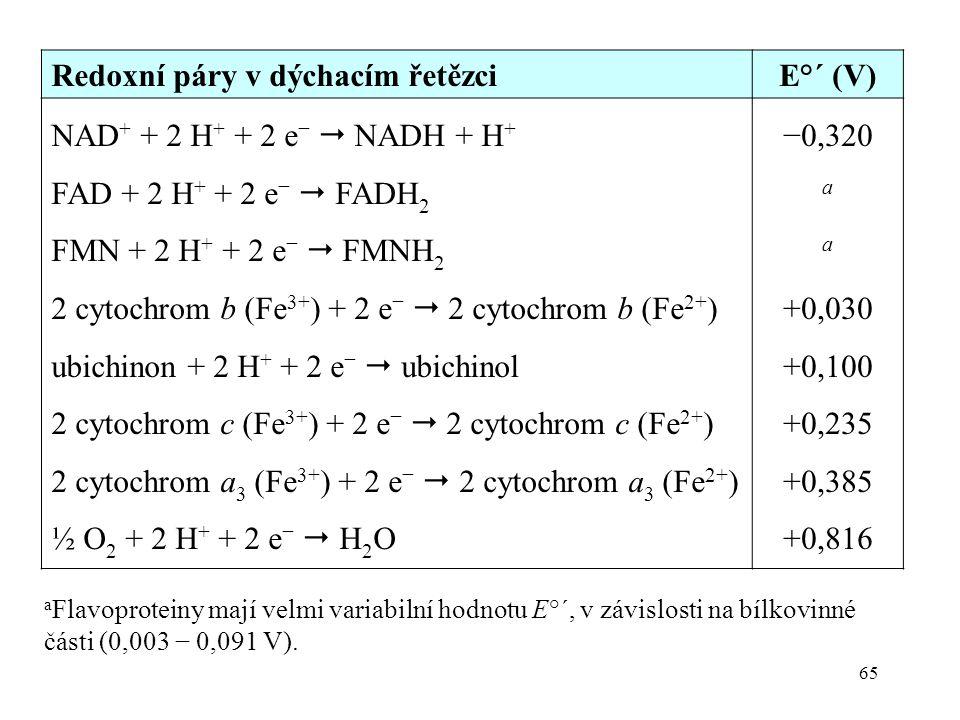 Redoxní páry v dýchacím řetězci E°´ (V) NAD+ + 2 H+ + 2 e−  NADH + H+