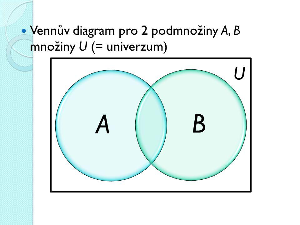 Vennův diagram pro 2 podmnožiny A, B množiny U (= univerzum)