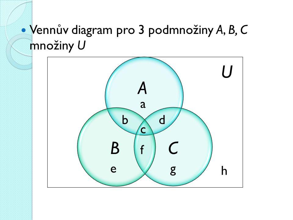 U A B C Vennův diagram pro 3 podmnožiny A, B, C množiny U a b d c f e