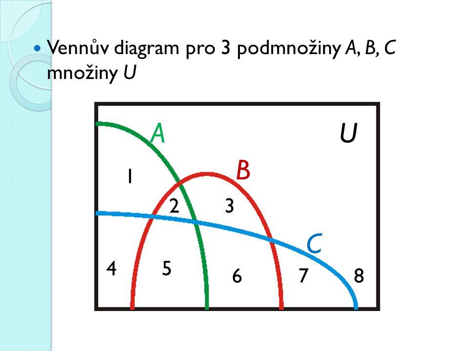 A U B C Vennův diagram pro 3 podmnožiny A, B, C množiny U 1 2 3 4 5 6