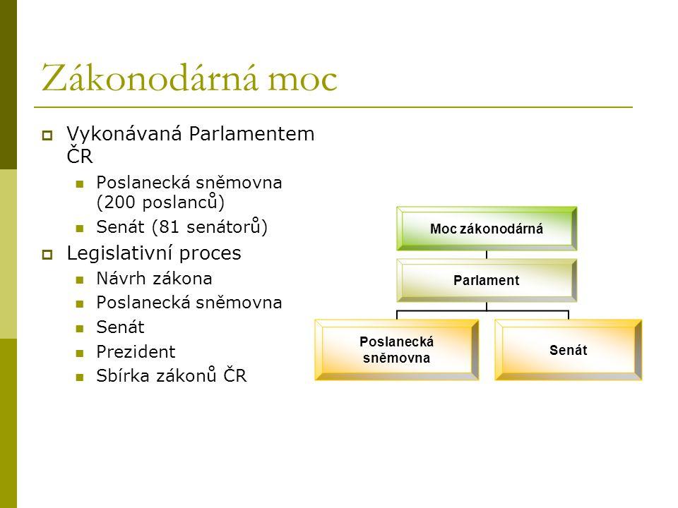 Zákonodárná moc Vykonávaná Parlamentem ČR Legislativní proces