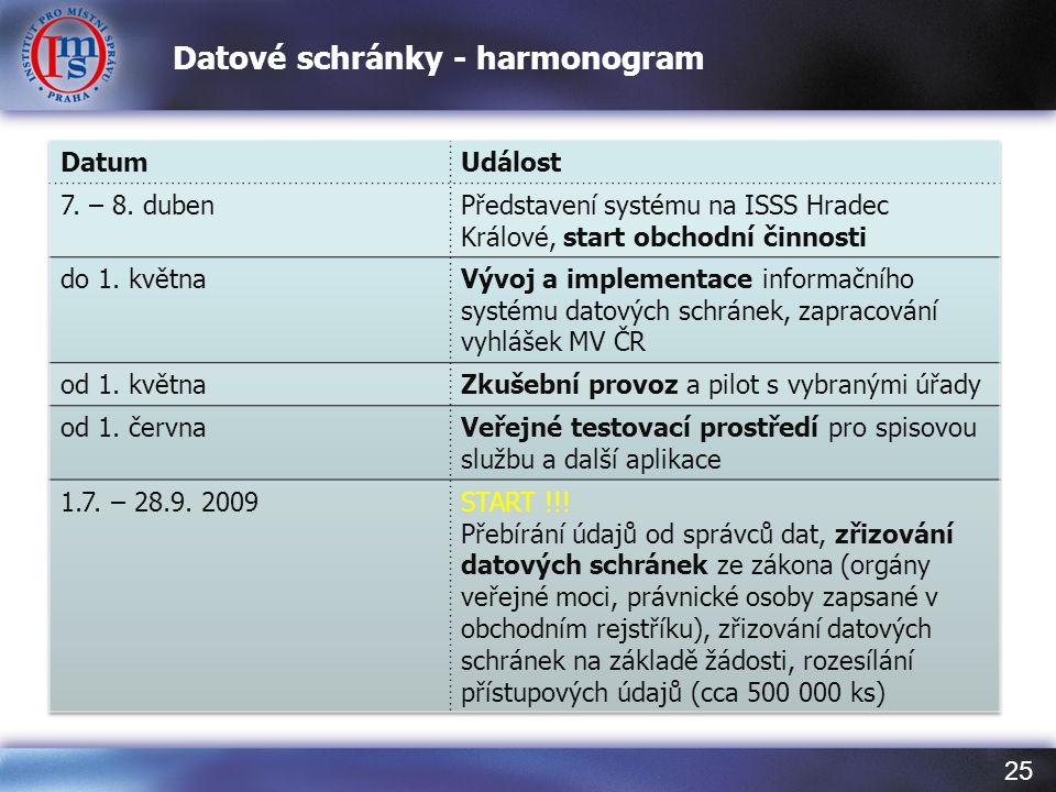 Datové schránky - harmonogram