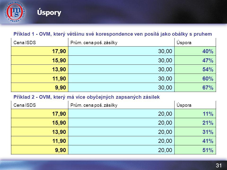 Úspory Příklad 1 - OVM, který většinu své korespondence ven posílá jako obálky s pruhem. Cena ISDS.