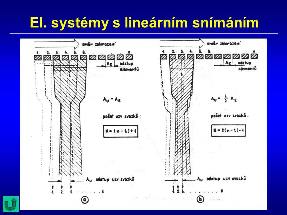 El. systémy s lineárním snímáním