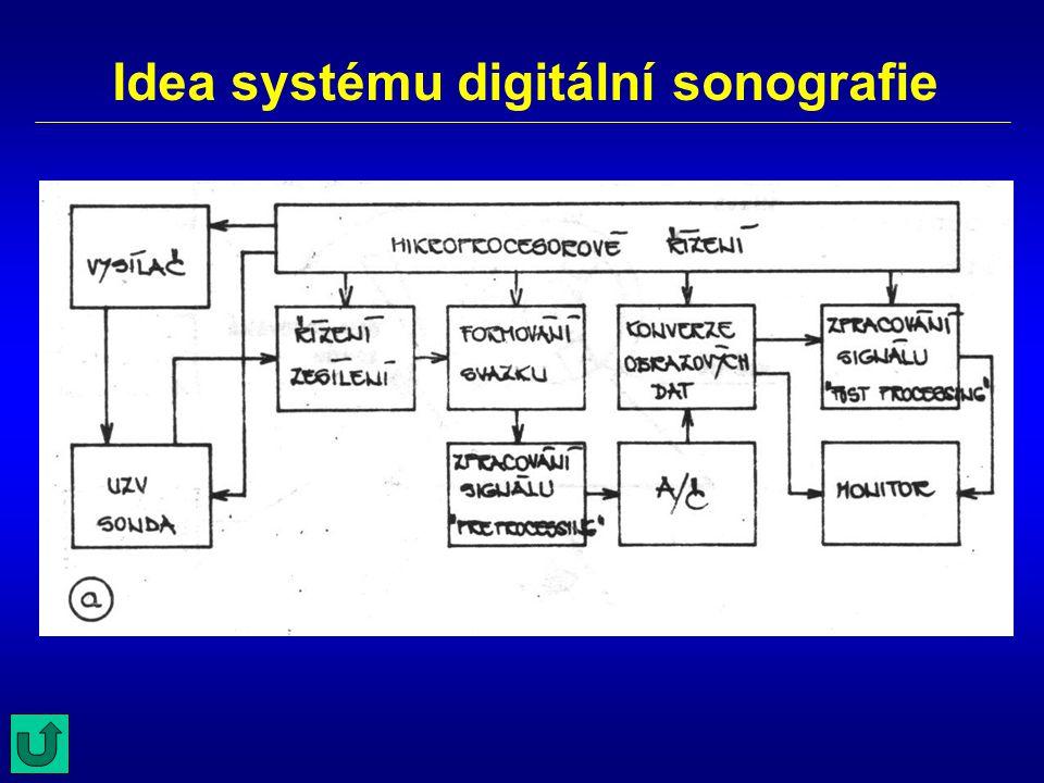Idea systému digitální sonografie