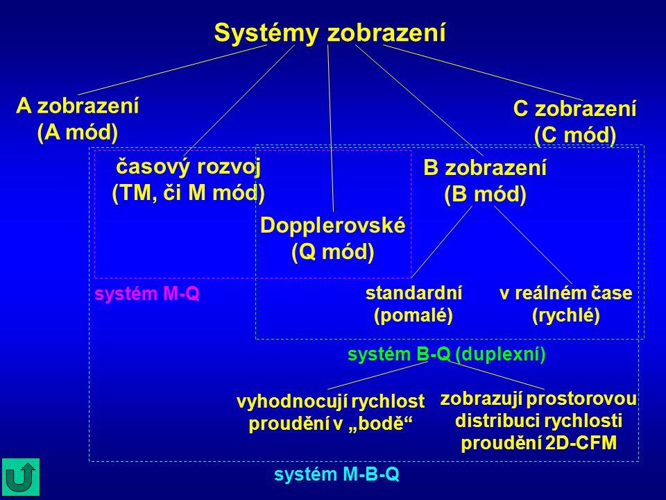Systémy zobrazení A zobrazení (A mód) C zobrazení (C mód)