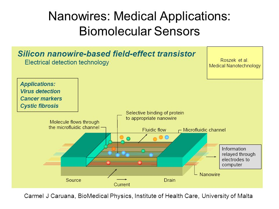 Nanowires: Medical Applications: Biomolecular Sensors
