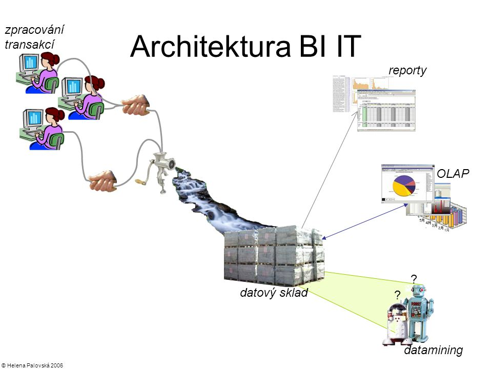 Architektura BI IT zpracování transakcí reporty OLAP datový sklad