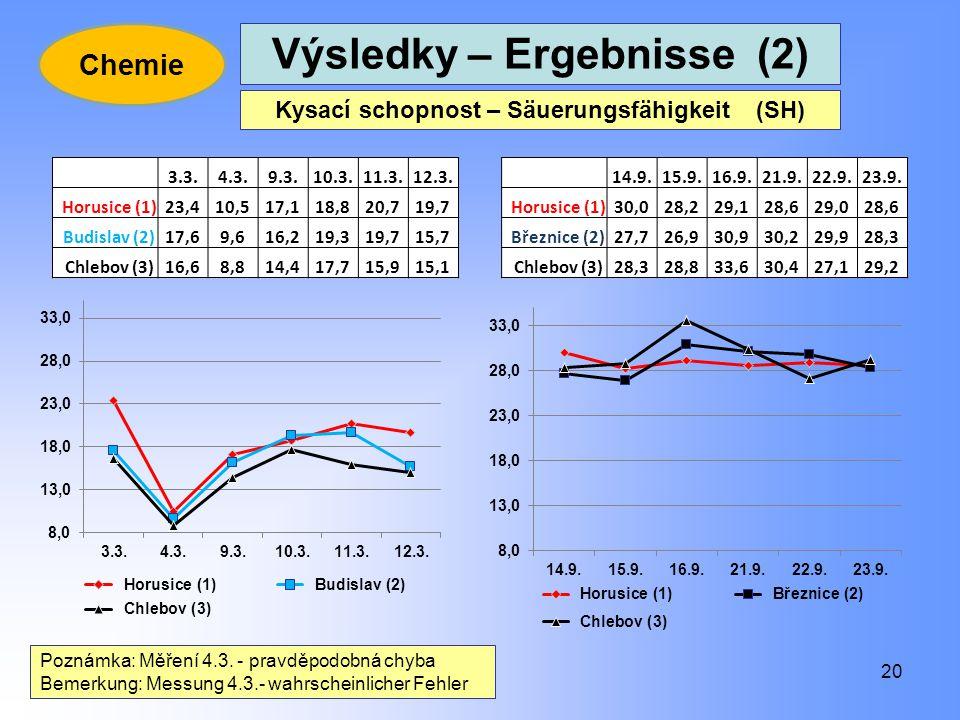 Výsledky – Ergebnisse (2) Kysací schopnost – Säuerungsfähigkeit (SH)