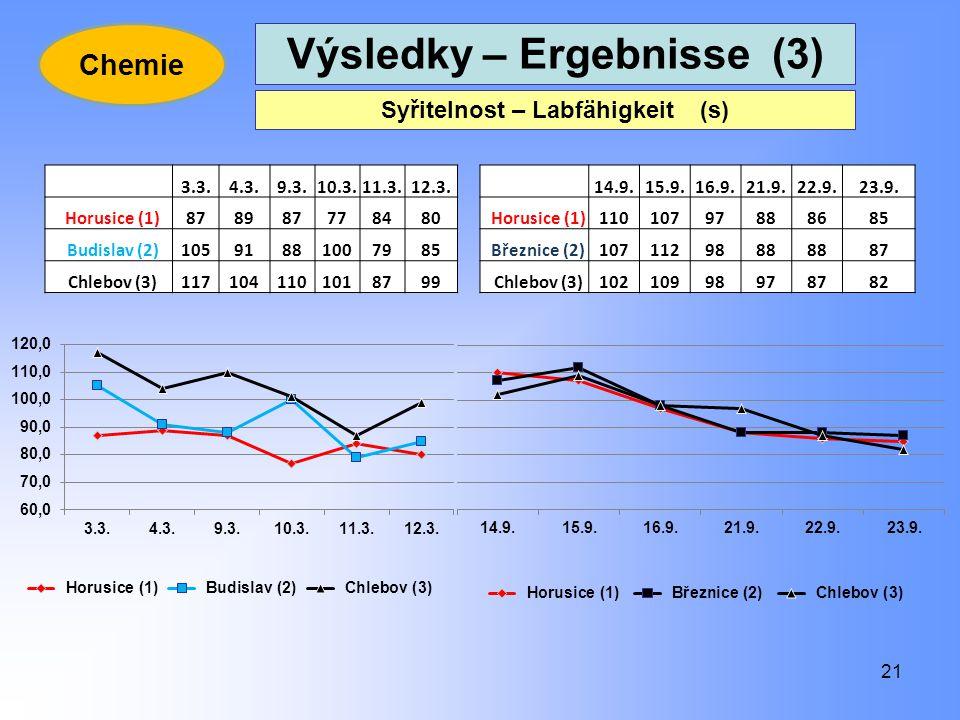 Výsledky – Ergebnisse (3) Syřitelnost – Labfähigkeit (s)