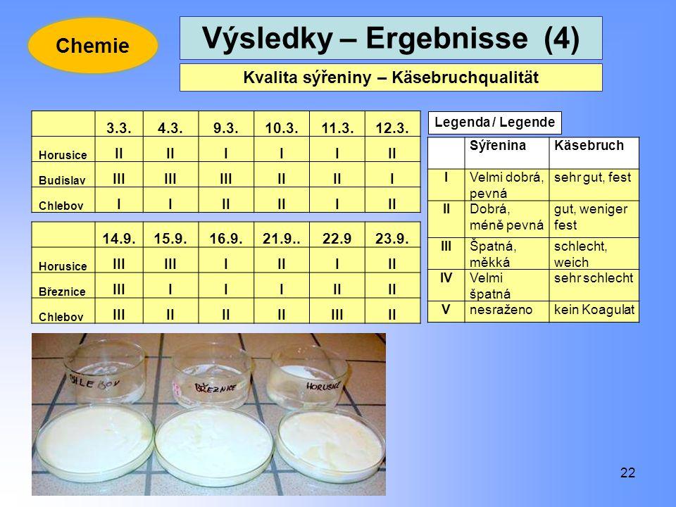 Výsledky – Ergebnisse (4) Kvalita sýřeniny – Käsebruchqualität