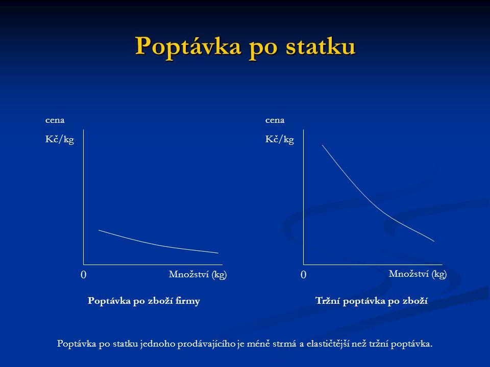 Poptávka po statku cena Kč/kg cena Kč/kg Množství (kg) Množství (kg)