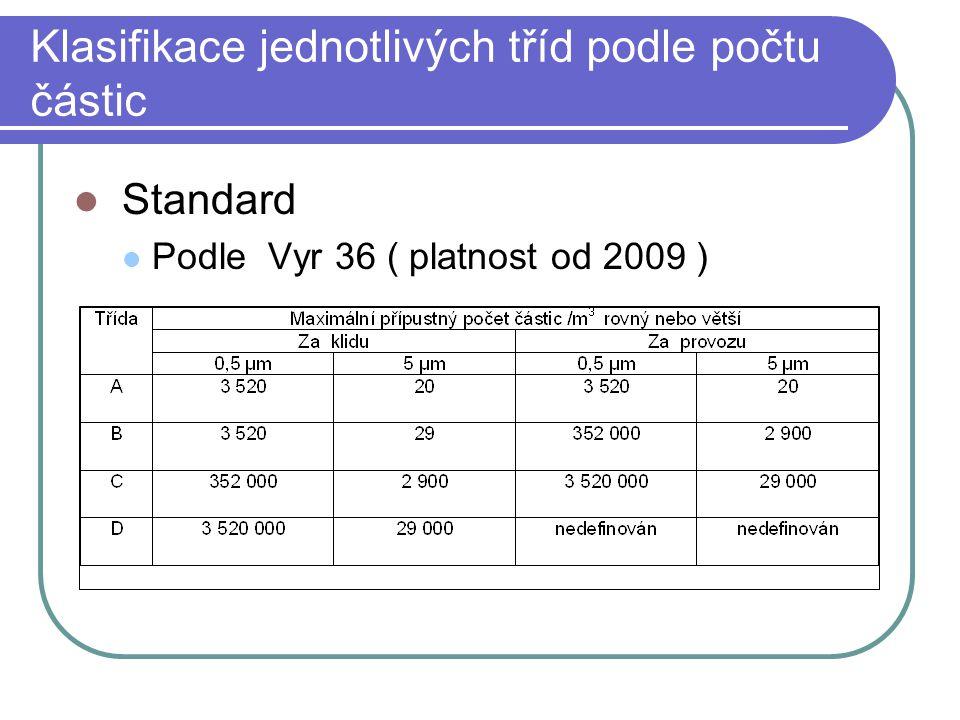 Klasifikace jednotlivých tříd podle počtu částic