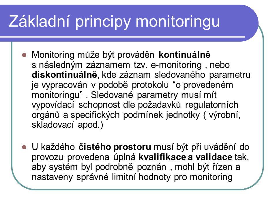 Základní principy monitoringu