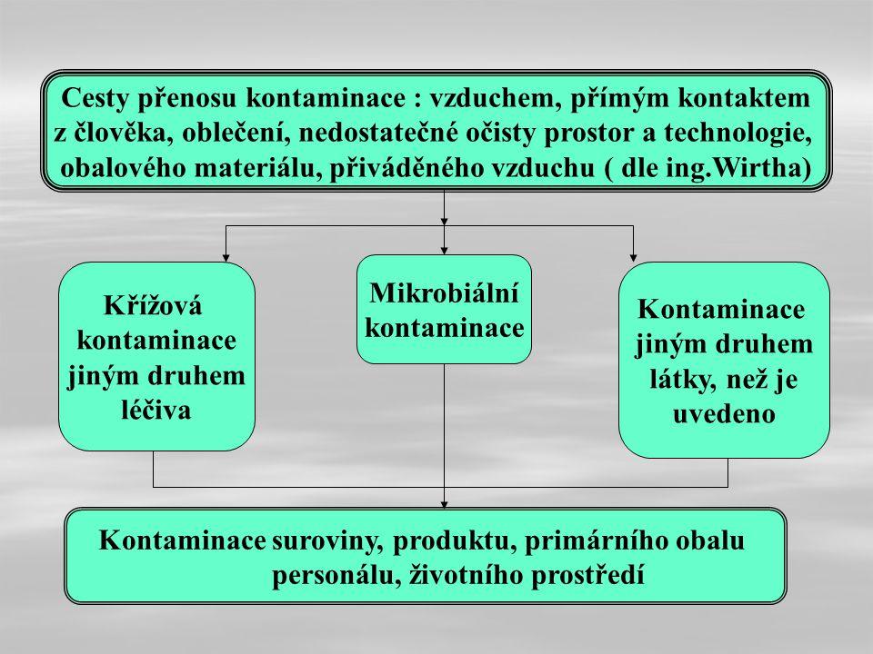 Cesty přenosu kontaminace : vzduchem, přímým kontaktem