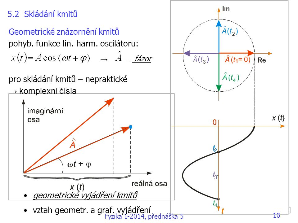Geometrické znázornění kmitů pohyb. funkce lin. harm. oscilátoru: