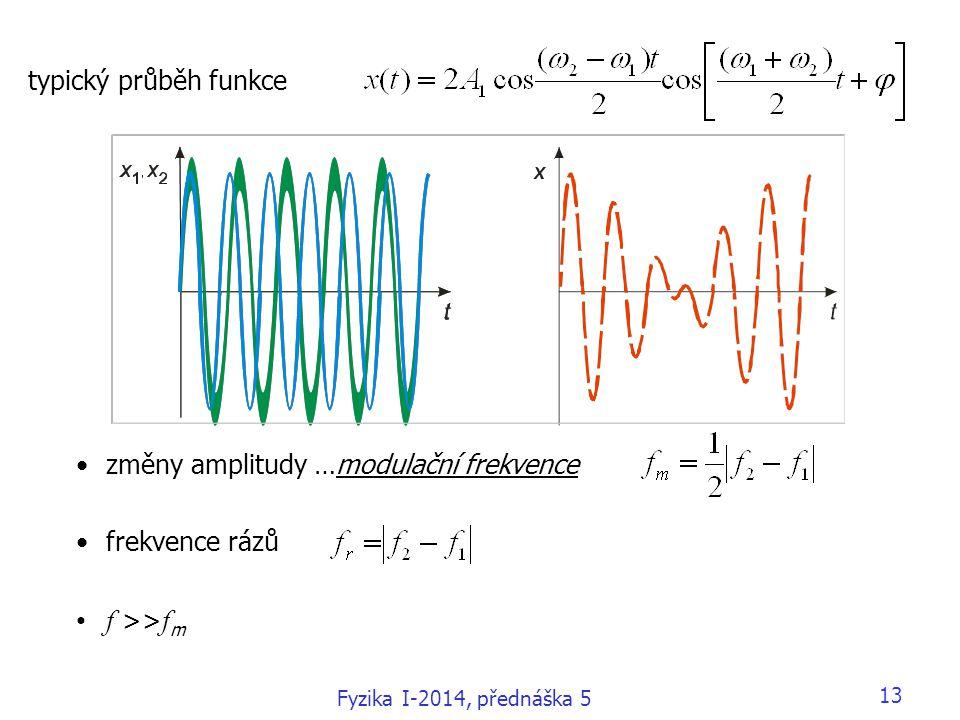 f >>fm typický průběh funkce