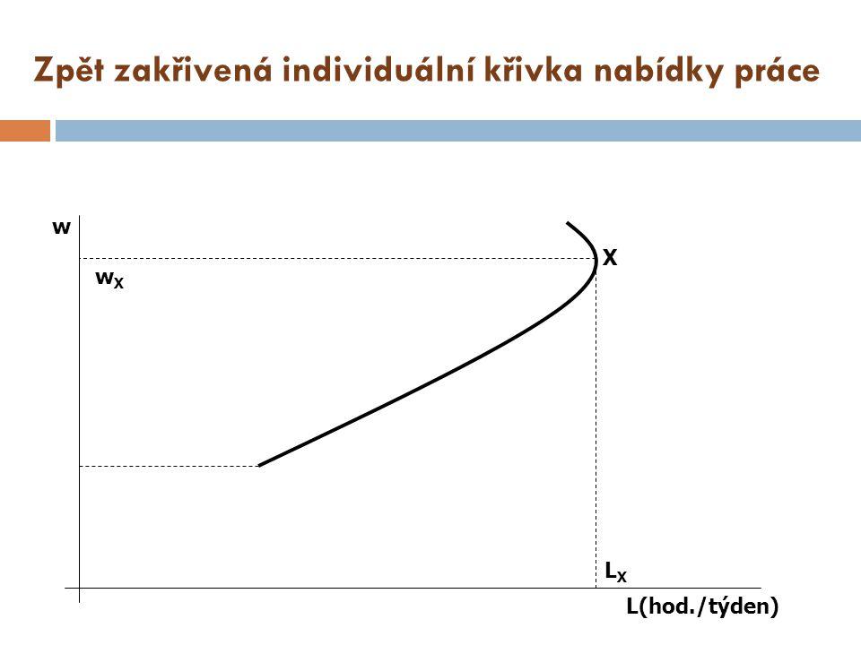 Zpět zakřivená individuální křivka nabídky práce
