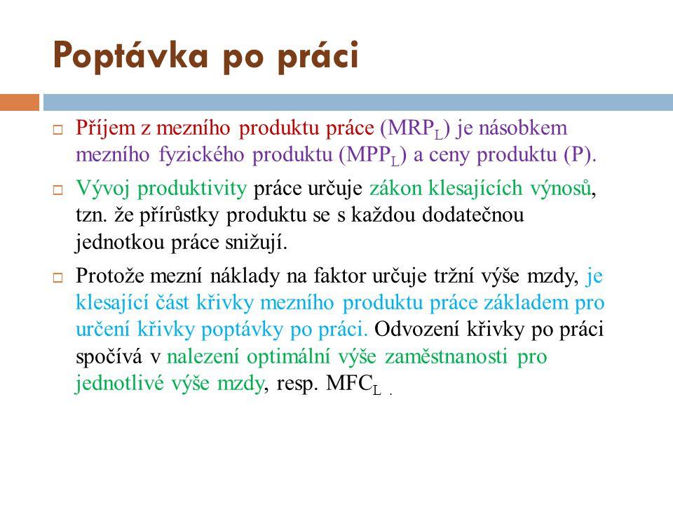 Poptávka po práci Příjem z mezního produktu práce (MRPL) je násobkem mezního fyzického produktu (MPPL) a ceny produktu (P).