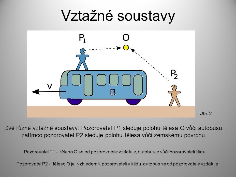 Vztažné soustavy Obr. 2.