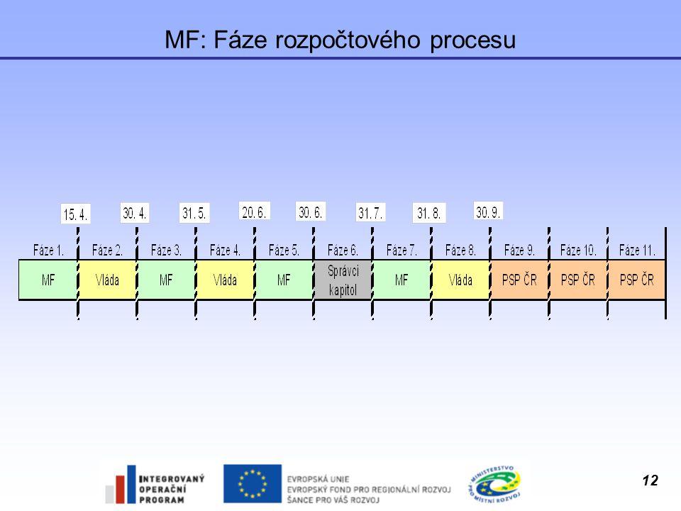 MF: Fáze rozpočtového procesu
