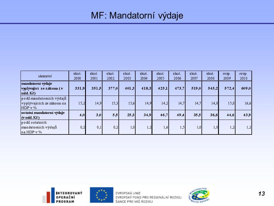 MF: Mandatorní výdaje