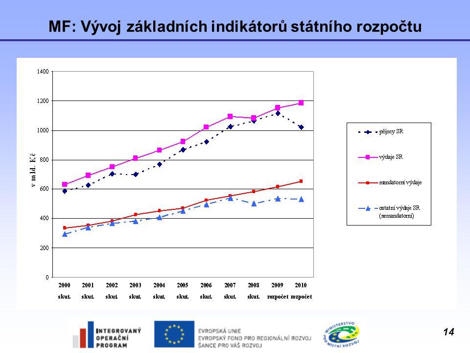 MF: Vývoj základních indikátorů státního rozpočtu