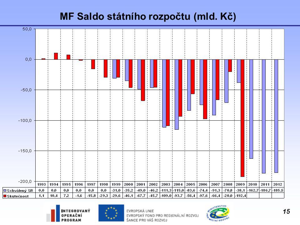 MF Saldo státního rozpočtu (mld. Kč)