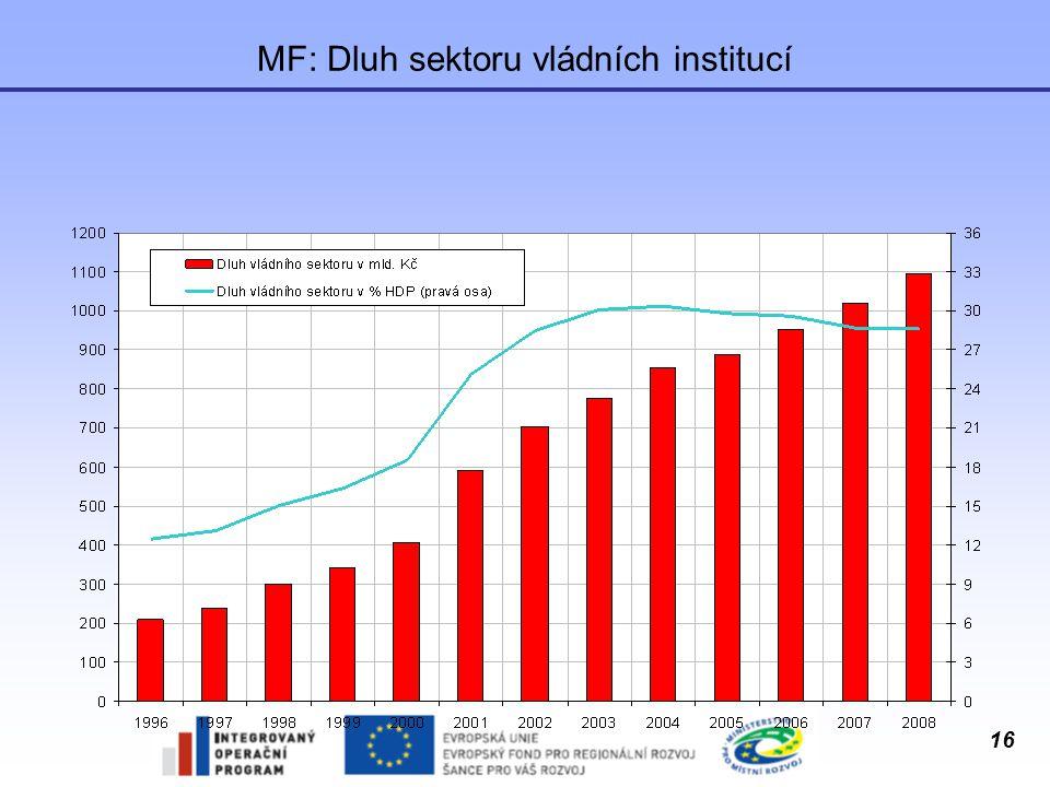 MF: Dluh sektoru vládních institucí