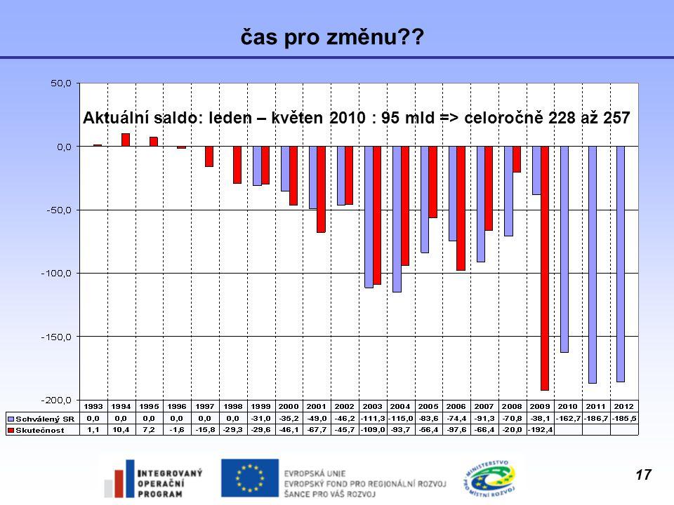 čas pro změnu Aktuální saldo: leden – květen 2010 : 95 mld => celoročně 228 až 257
