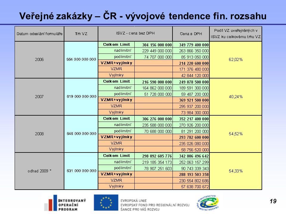 Veřejné zakázky – ČR - vývojové tendence fin. rozsahu
