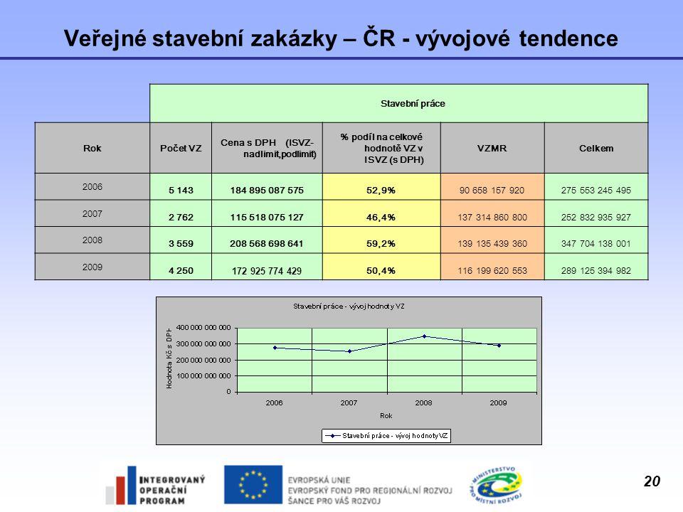 Veřejné stavební zakázky – ČR - vývojové tendence