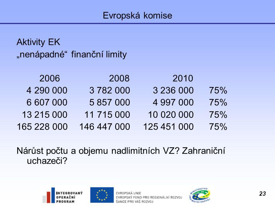 """Evropská komise Aktivity EK. """"nenápadné finanční limity. 2006 2008 2010. 4 290 000 3 782 000 3 236 000 75%"""
