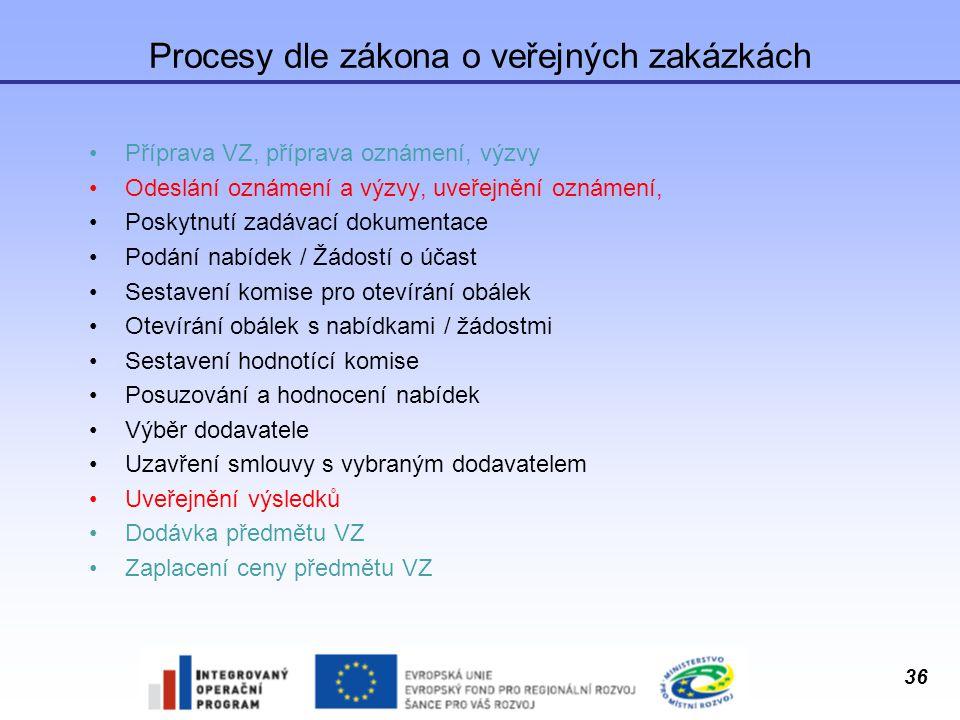 Procesy dle zákona o veřejných zakázkách