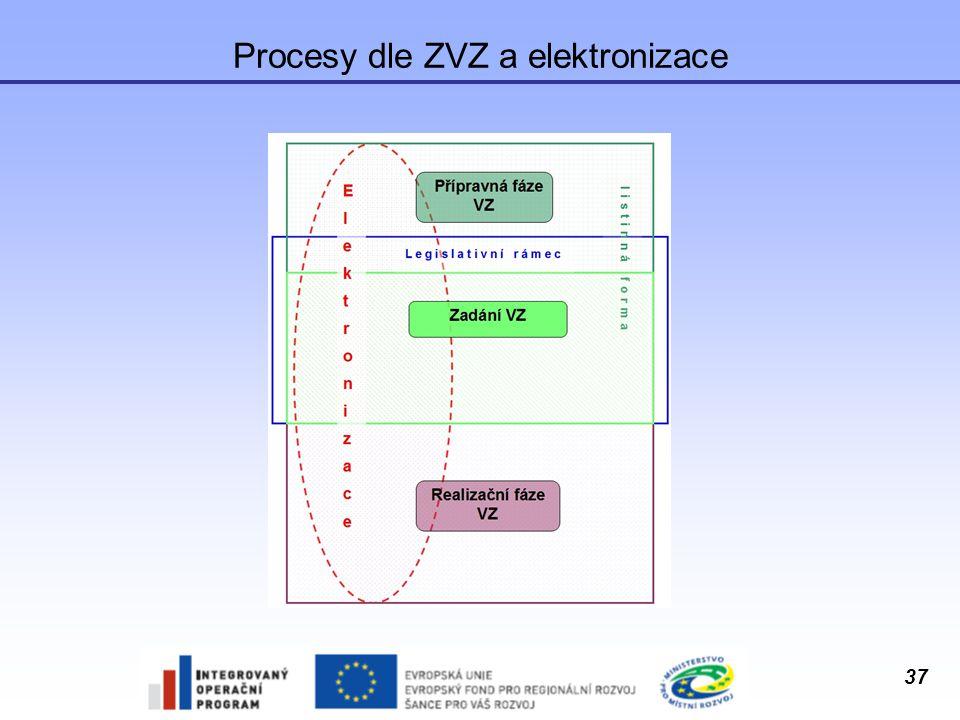 Procesy dle ZVZ a elektronizace