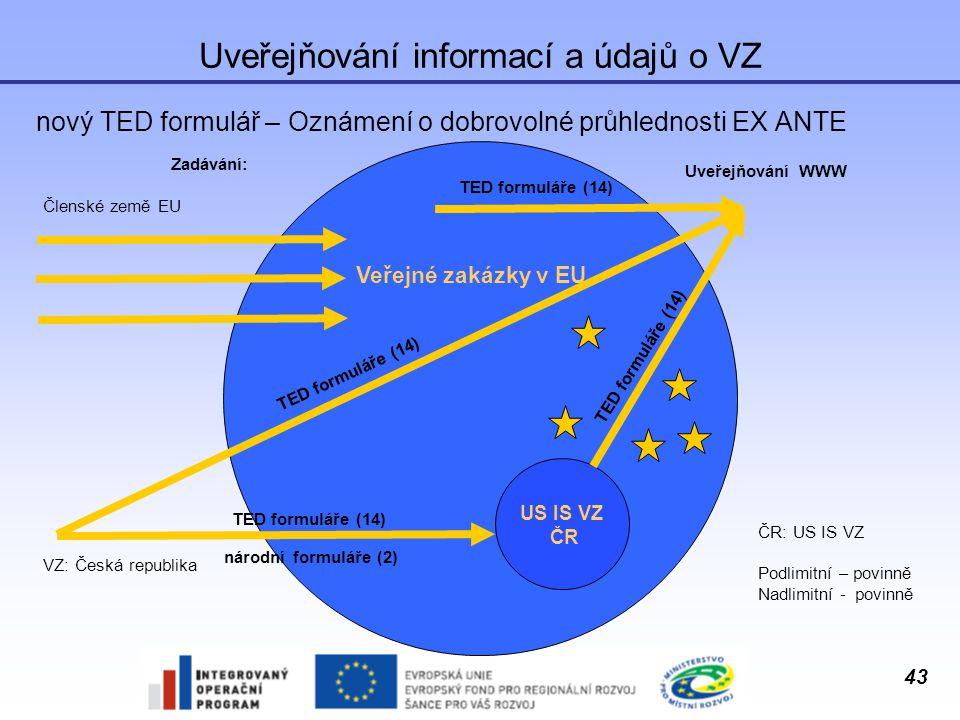 Uveřejňování informací a údajů o VZ
