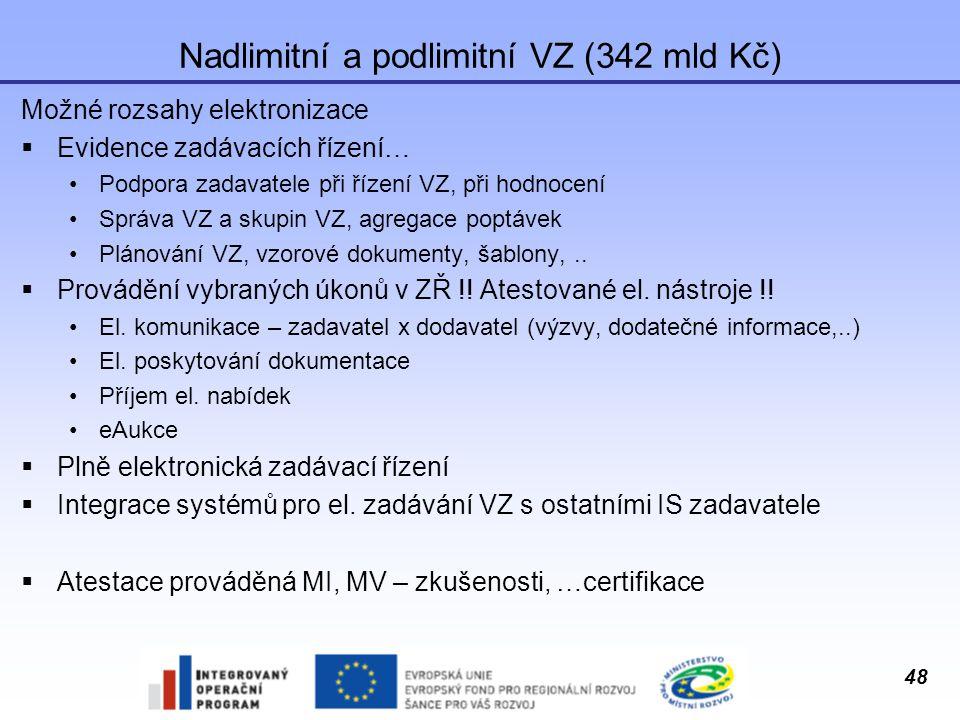 Nadlimitní a podlimitní VZ (342 mld Kč)