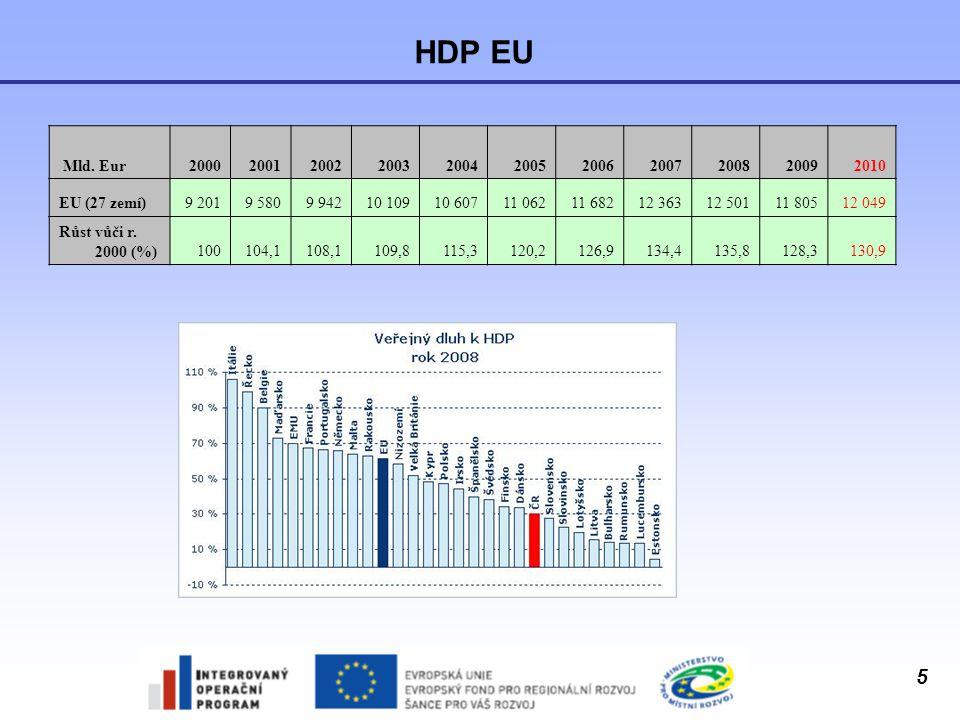 HDP EU Mld. Eur. 2000. 2001. 2002. 2003. 2004. 2005. 2006. 2007. 2008. 2009. 2010. EU (27 zemí)
