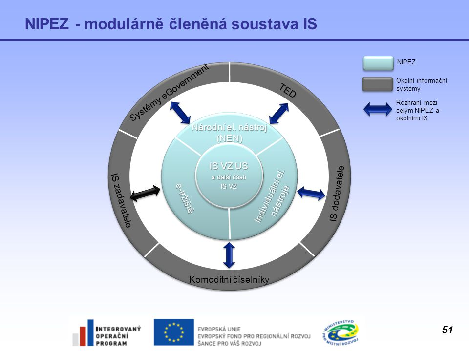NIPEZ - modulárně členěná soustava IS