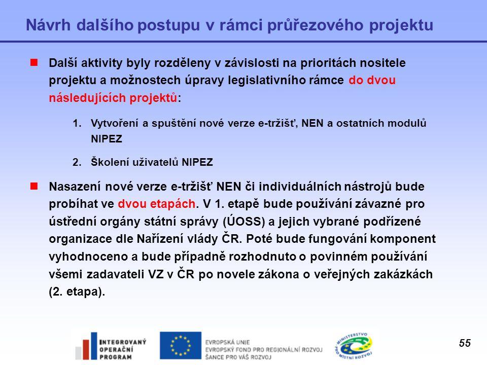 Návrh dalšího postupu v rámci průřezového projektu