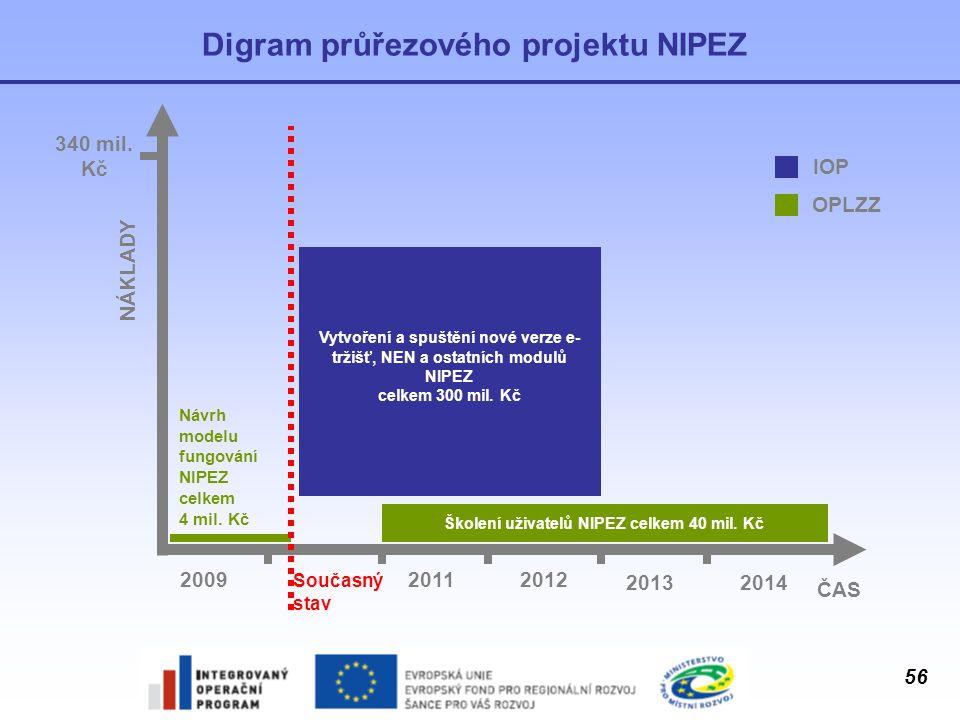Digram průřezového projektu NIPEZ