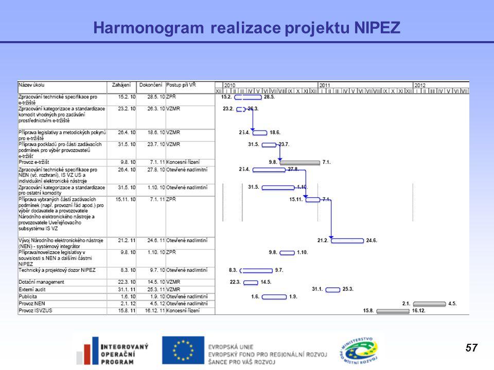 Harmonogram realizace projektu NIPEZ