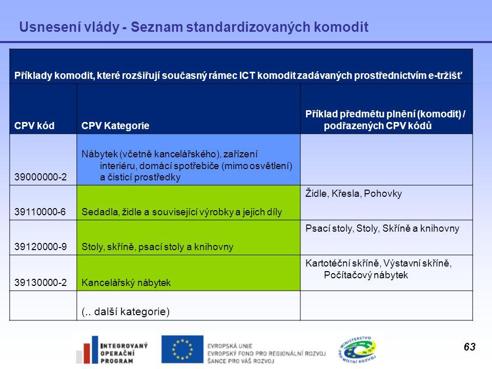 Usnesení vlády - Seznam standardizovaných komodit