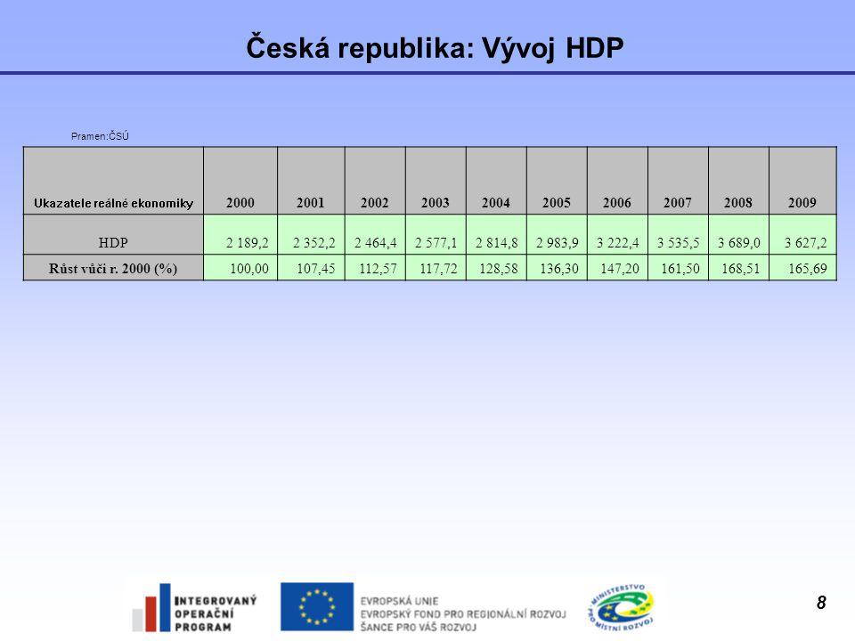 Česká republika: Vývoj HDP