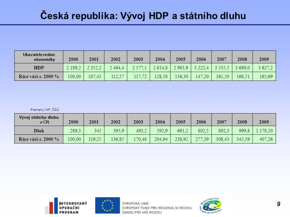 Česká republika: Vývoj HDP a státního dluhu
