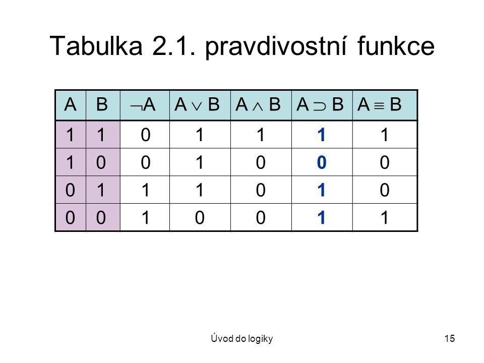 Tabulka 2.1. pravdivostní funkce