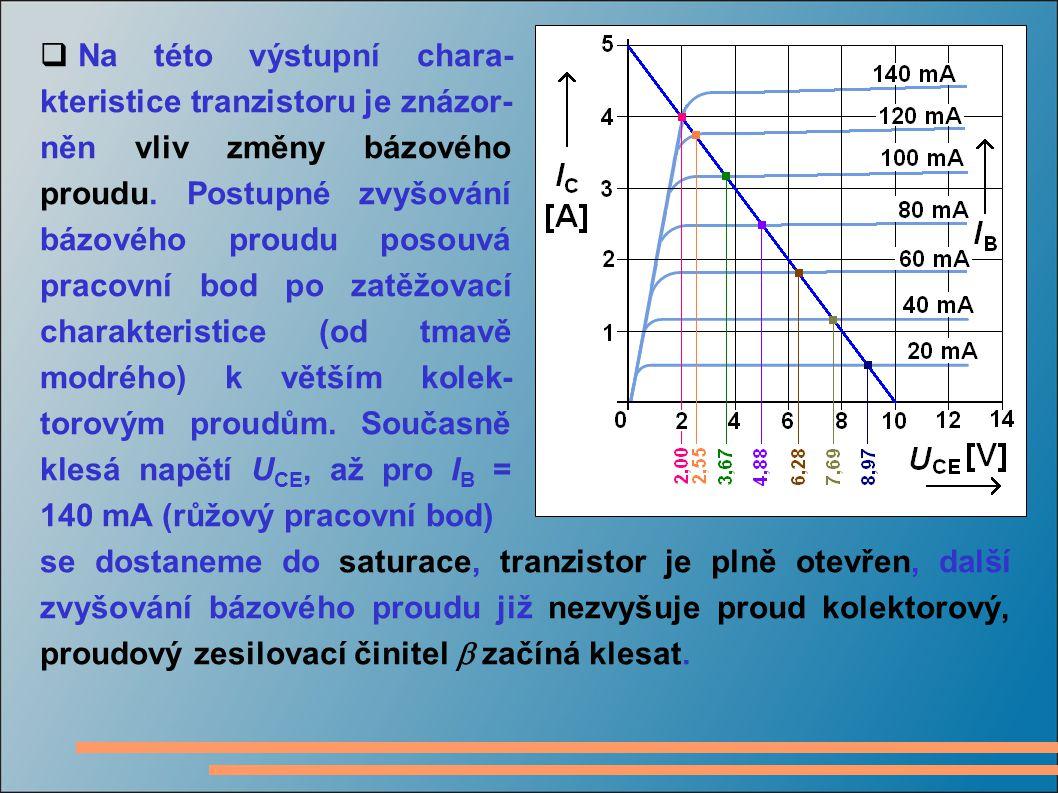 Na této výstupní chara-kteristice tranzistoru je znázor-něn vliv změny bázového proudu. Postupné zvyšování bázového proudu posouvá pracovní bod po zatěžovací charakteristice (od tmavě modrého) k větším kolek-torovým proudům. Současně klesá napětí UCE, až pro IB = 140 mA (růžový pracovní bod)